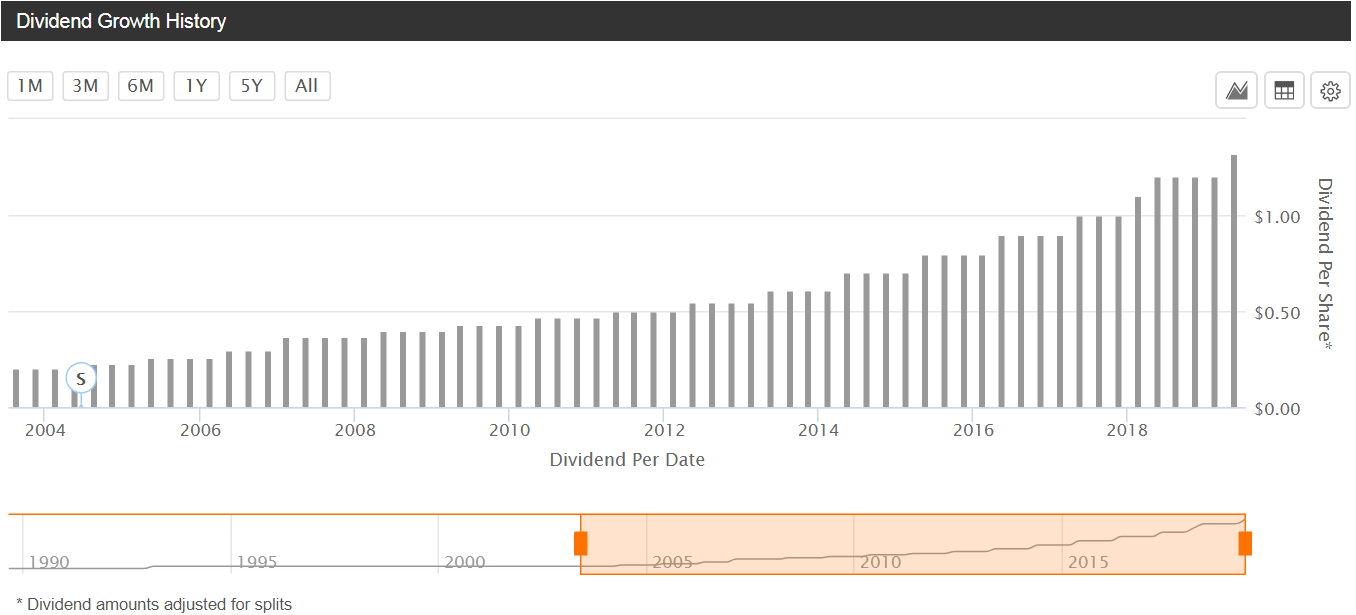 Grafico divident growth history