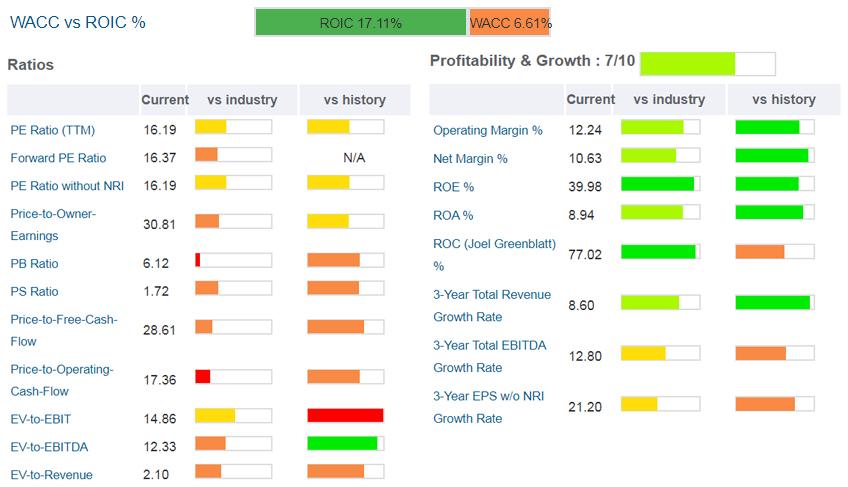 Grafici WACC vs ROIC %