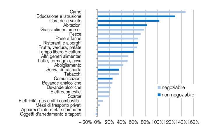 Grafico di merci negoziabili e non negoziabili.