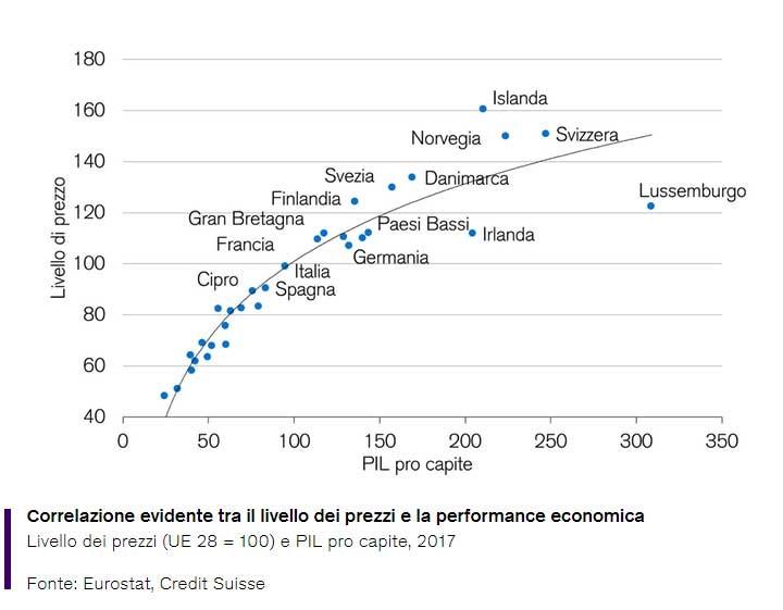 grafico del rapporto fra livello dei prezzi e performance economica