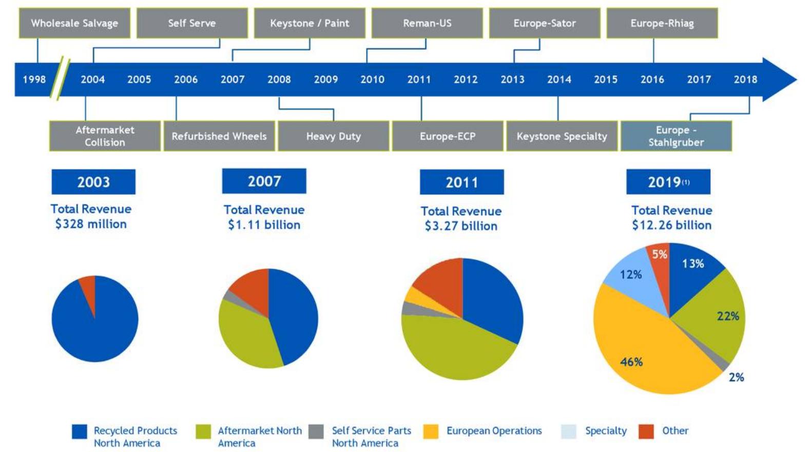 Grafici, analisi del business LKQ