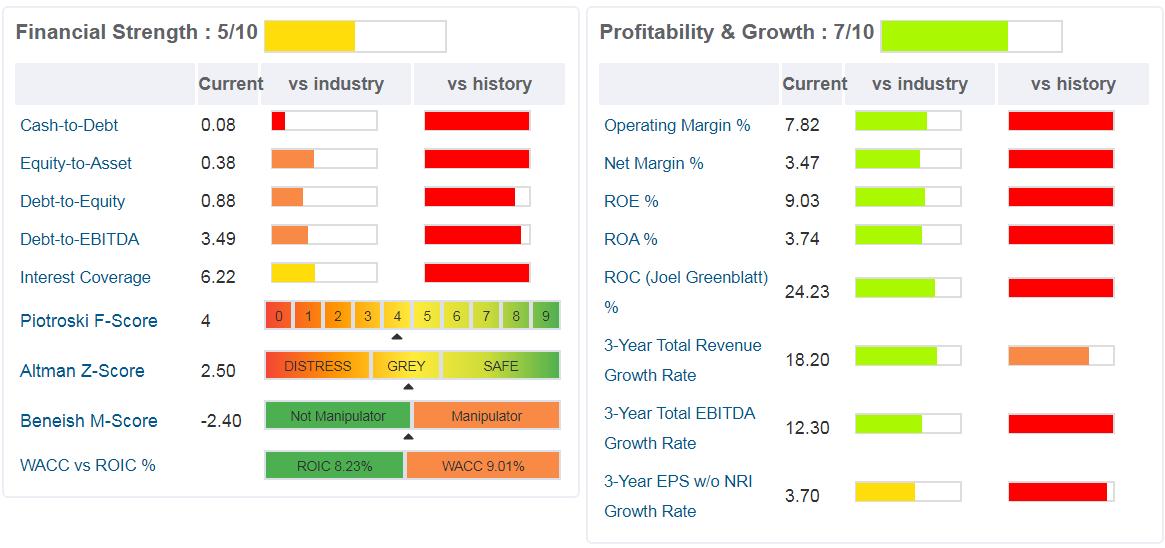 Grafici di analisi del business LKQ