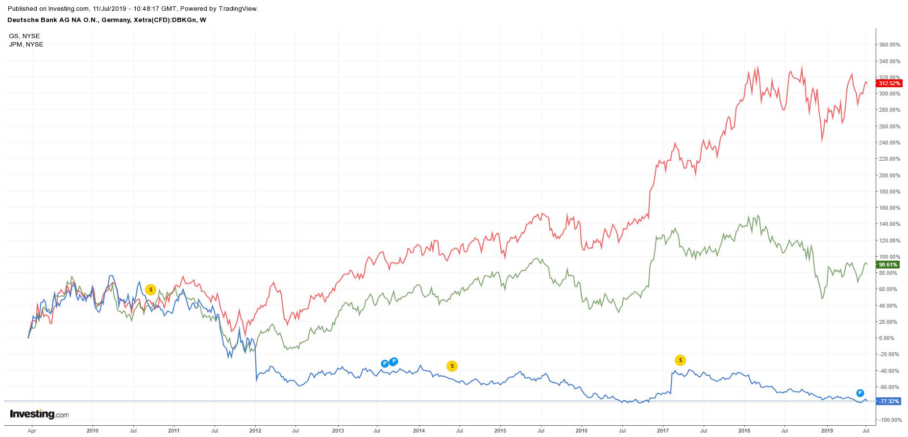 grafico Deutsche Bank
