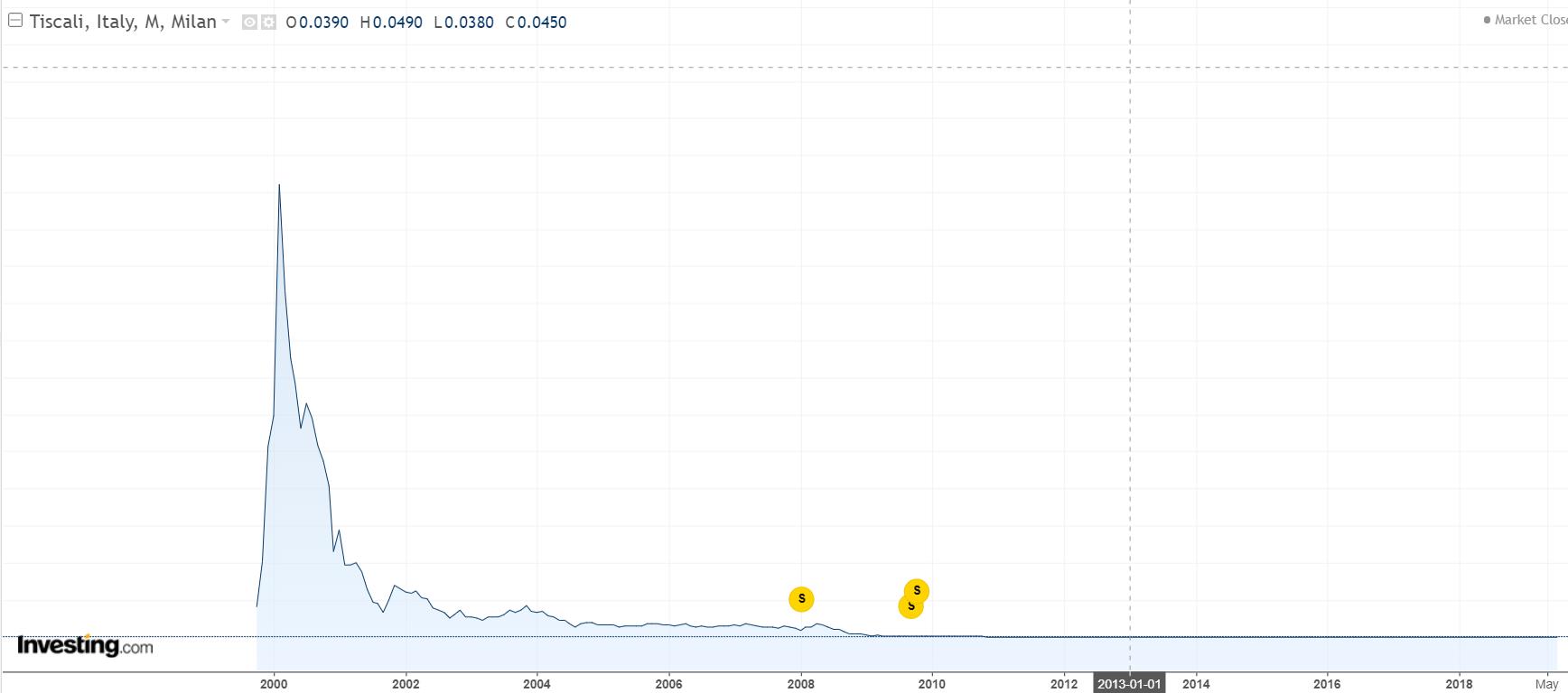 grafico Nasdaq - oggi - perse il 60% in due mesi