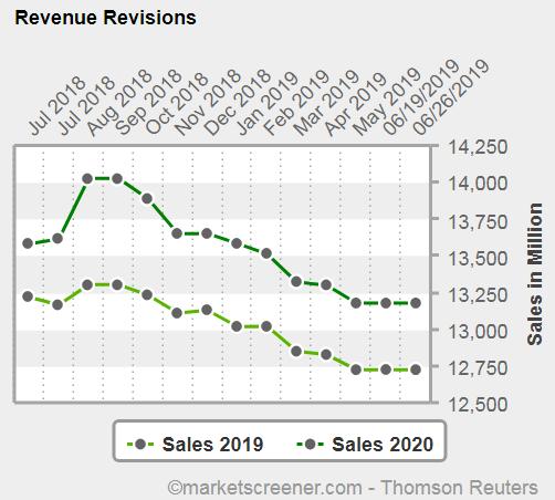 Grafico eps revisions LKQ
