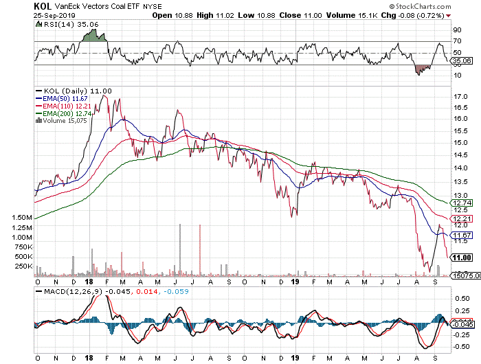 grafico-ETF Global X Silver Miners (SIL)
