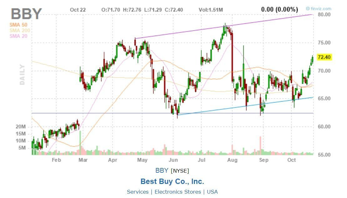 Best Buy - Grafico
