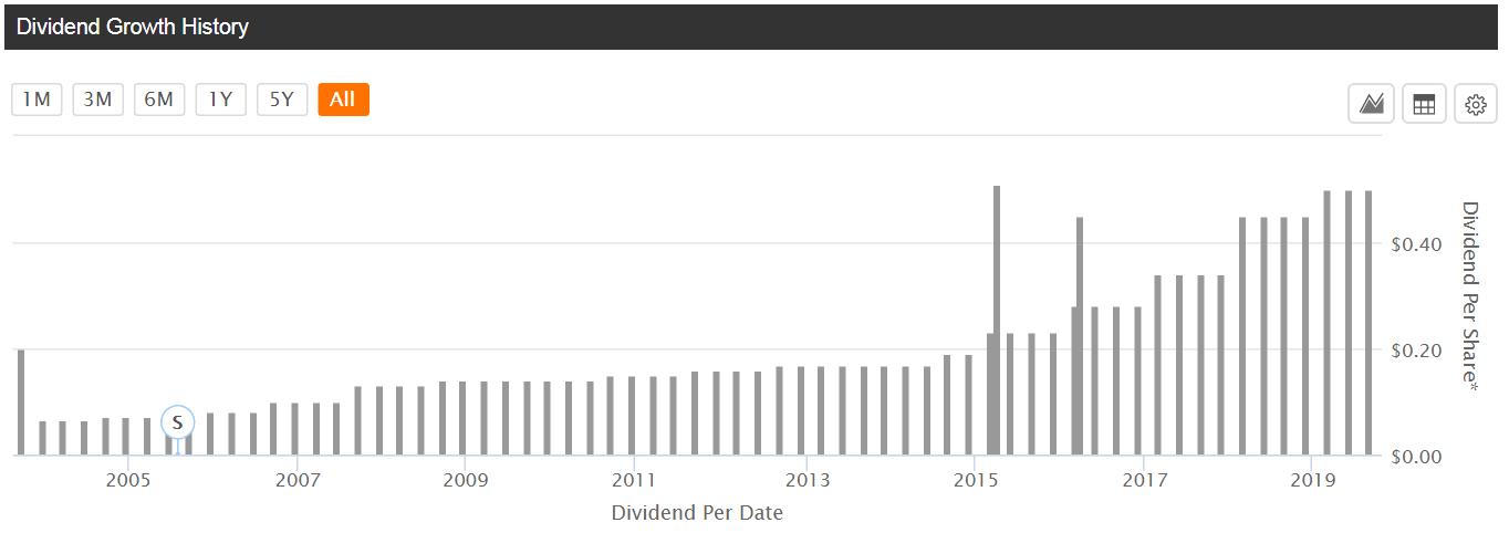Best Buy - grafico - è mostrata la dinamica dei dividendi pagati dall'azienda negli ultimi 22 anni