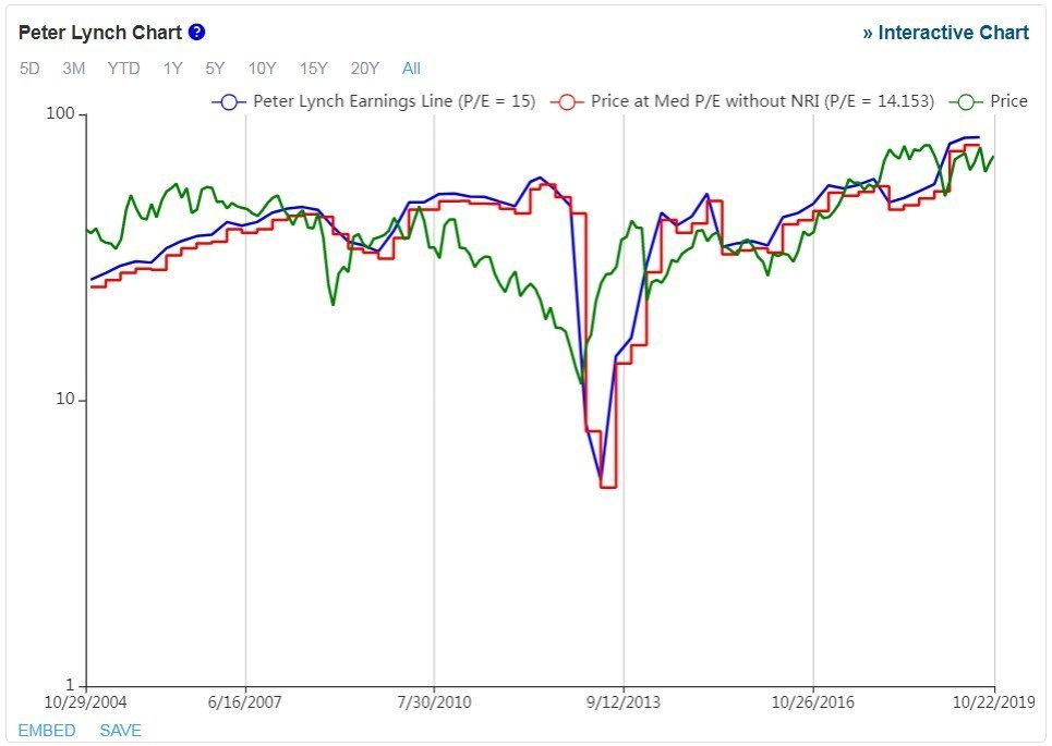 Best Buy - grafico - mostrato il Peter Lynch Chart