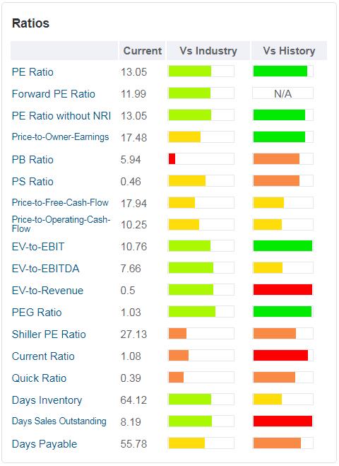 Best Buy - tabella - sono rappresentati i principali ratios valutativi