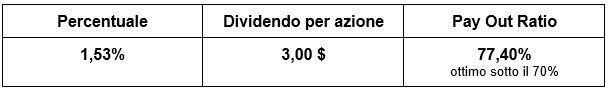 Constellation Brands - dati sui dividendi