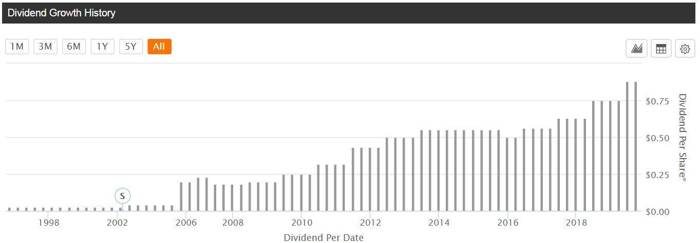 Darden Restaurants - grafico - è mostrata la dinamica dei dividendi pagati dall'azienda negli ultimi 22 anni