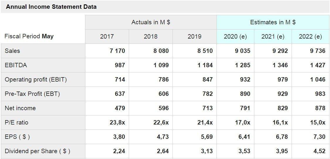 Darden Restaurants - grafico - mostrati i dati delle principali voci di conto economico a consuntivo degli ultimi tre anni e quelli stimati per i prossimi tre