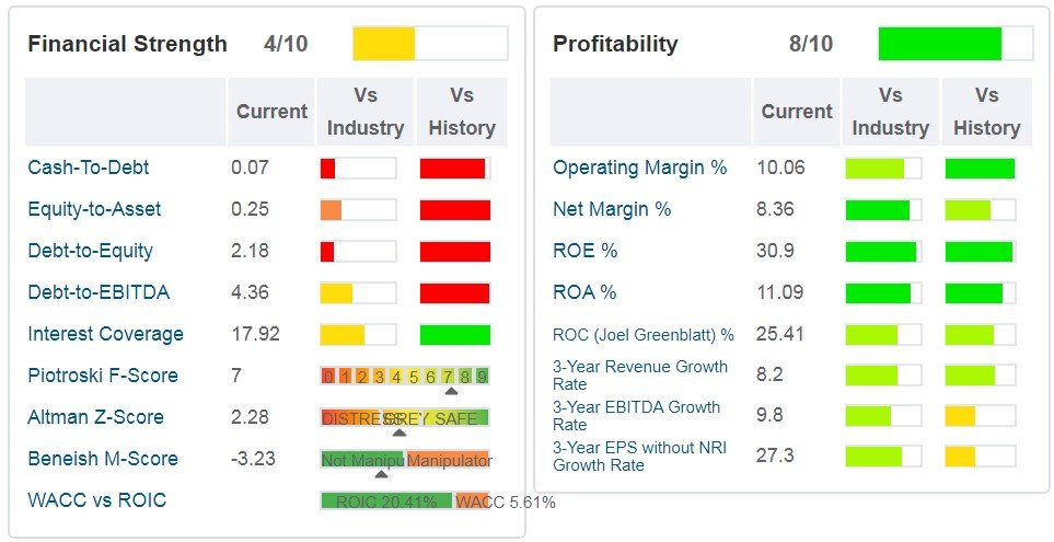 Darden Restaurants - tabella - sono indicati i principali ratios di salute finanziaria, di profittabilità e di crescita.