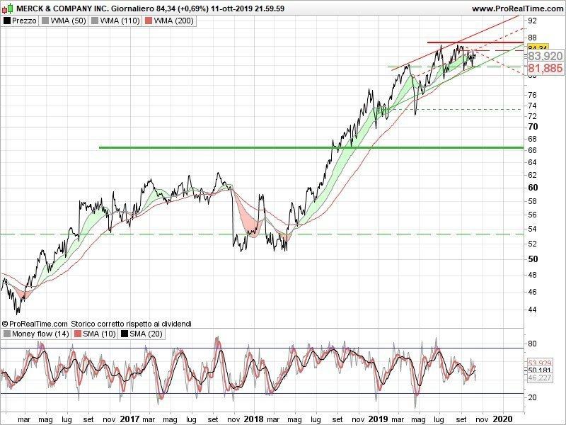 Merck & Co Inc - grafico