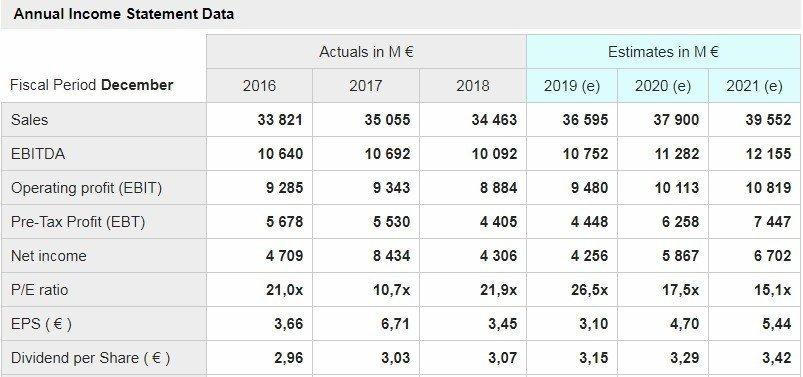 Sanofi - grafico - mostrati i dati delle principali voci di conto economico a consuntivo degli ultimi tre anni e quelli stimati per i prossimi tre