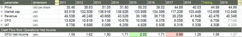 Sanofi - tabella - il rapporto CFO-Net Income (ultima riga), a parte l'anno 2017, è stato sempre sensibilmente superiore all'unità