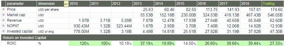 facebook - grafico - mostra la dinamica del ROIC, rendimento sul capitale investito, dal 2010 ad oggi