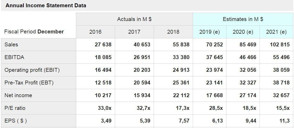 facebook - grafico - sono mostrati i dati delle principali voci di conto economico a consuntivo degli ultimi tre anni e quelli stimati per i prossimi tre anni