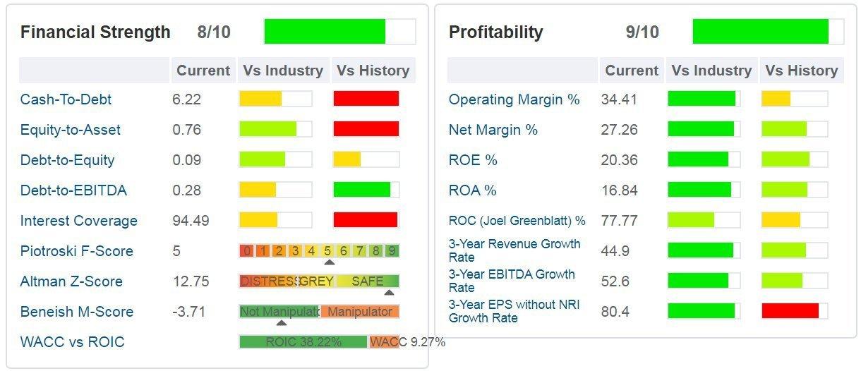 facebook - tabella - sono indicati i principali ratios di salute finanziaria, di profittabilità e di crescita