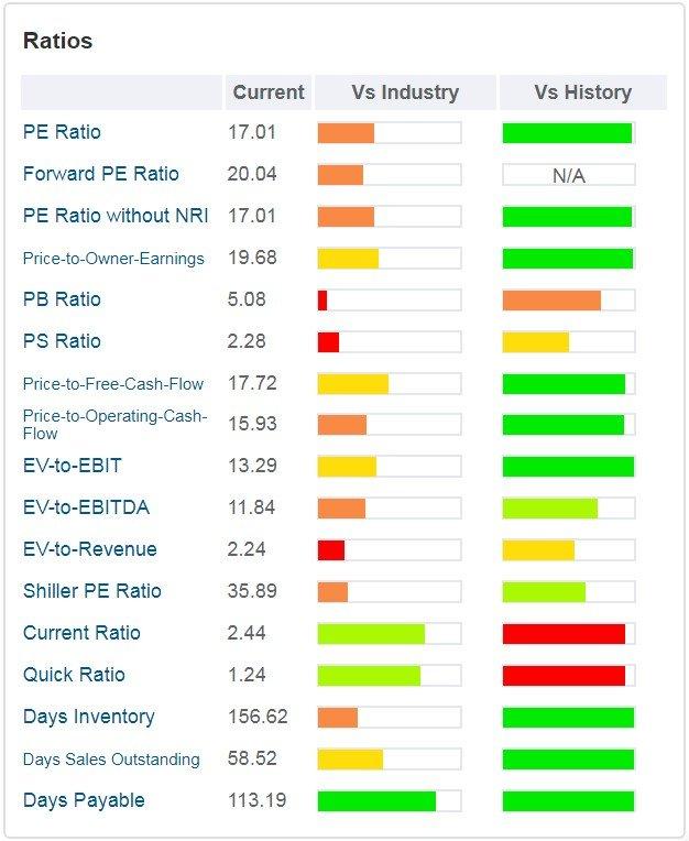 Deckers Outdoor Corp - tabella - sono rappresentati i principali ratios valutativi