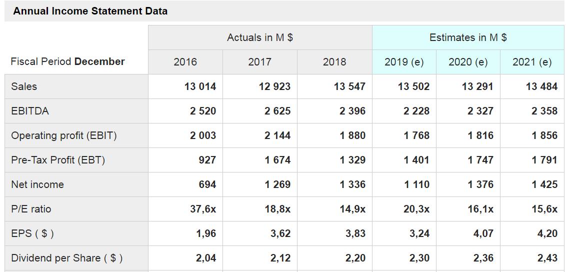 KELLOGG'S - grafico - sono mostrati i dati delle principali voci di conto economico a consuntivo degli ultimi tre anni e quelli stimati per i prossimi tre