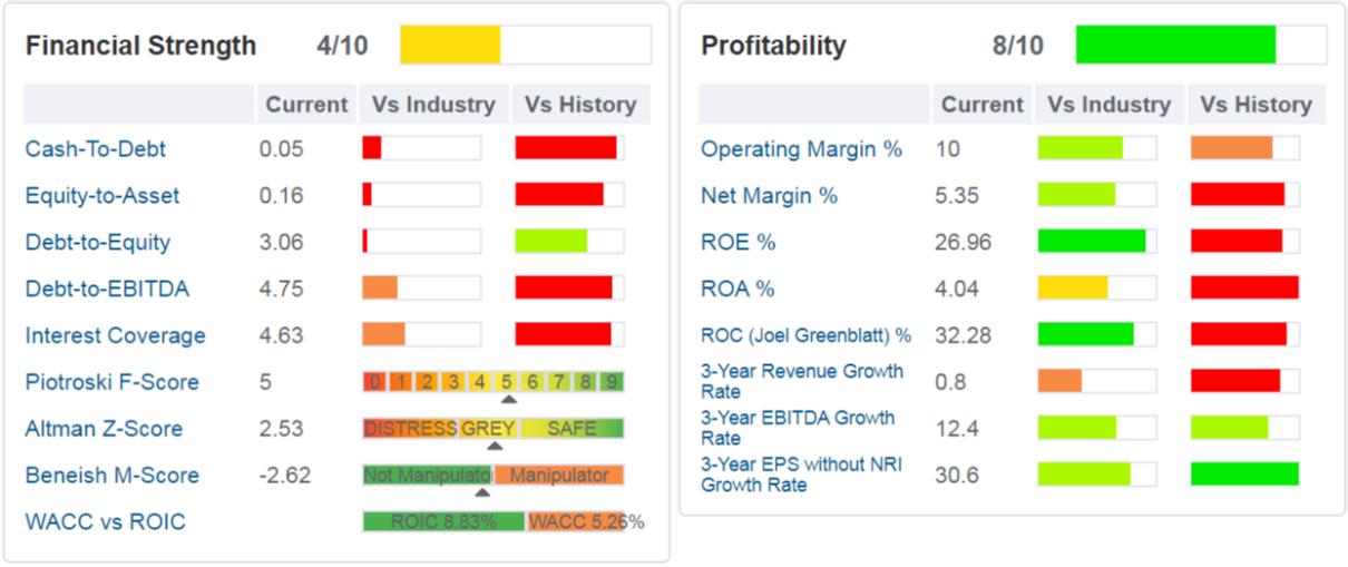 KELLOGG'S - tabella sono indicati i principali ratios di salute finanziaria, di profittabilità e di crescita