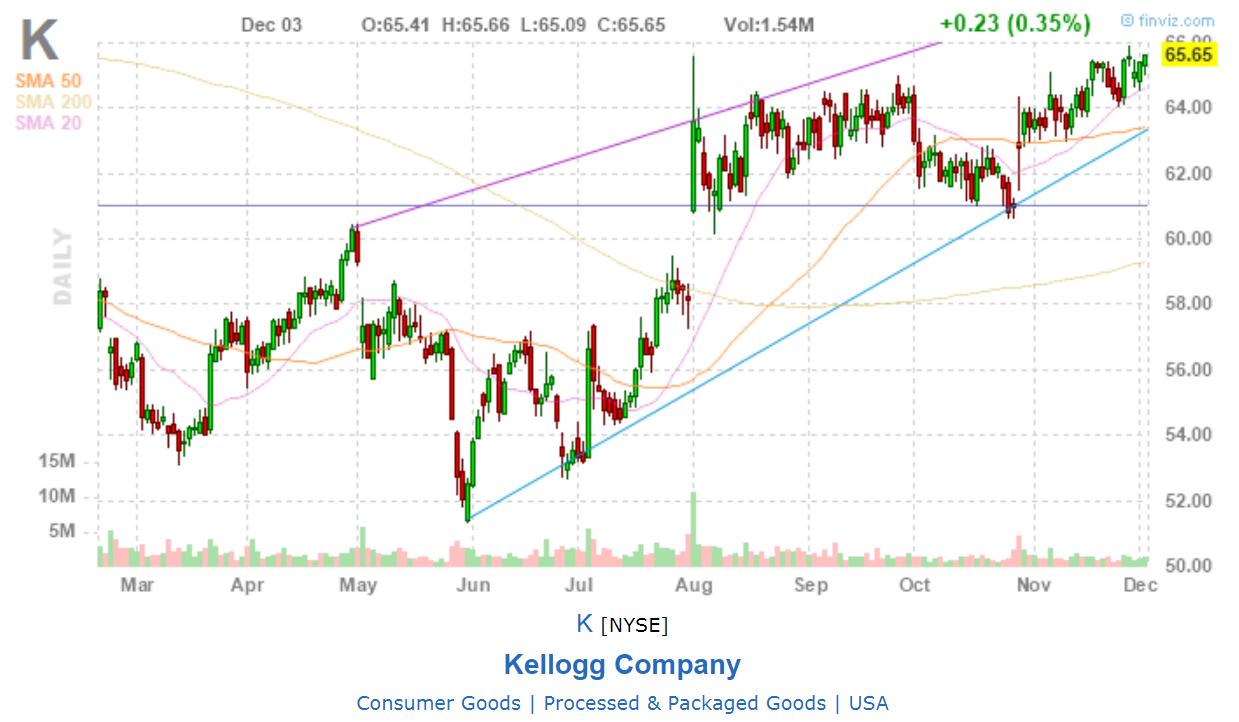 Kellogg Company - GRAFICO da finviz
