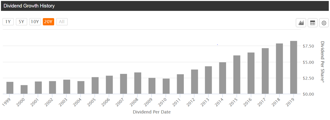 Dividend Growth History