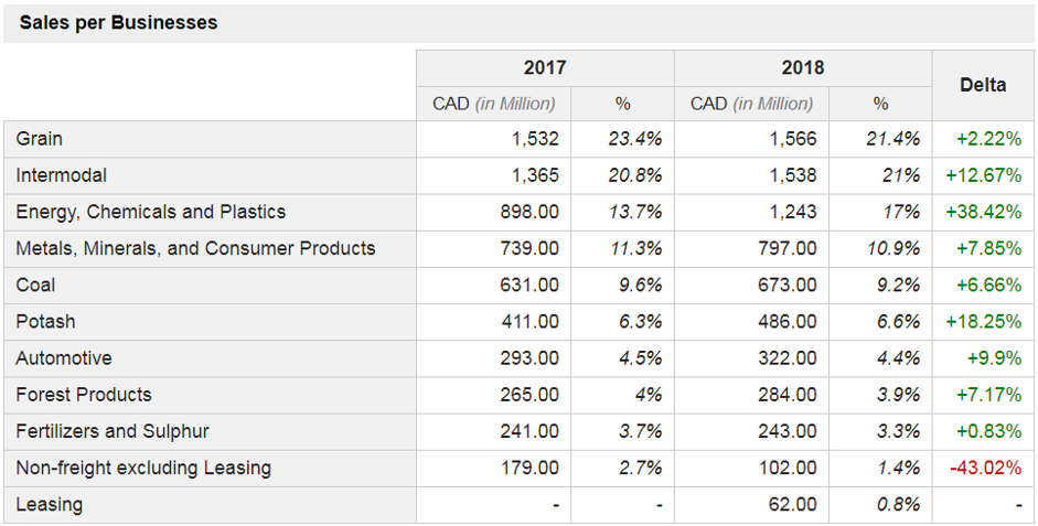 Sales per Businesses