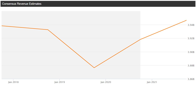Sally Beauty(SBH) - grafico - mostrata la tendenza previsionale del fatturato secondo gli analisti, estremamente positiva