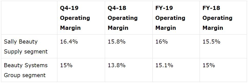 Sally Beauty(SBH) - grafico - mostrato il miglioramento dell' operating margin, suddiviso per area di business
