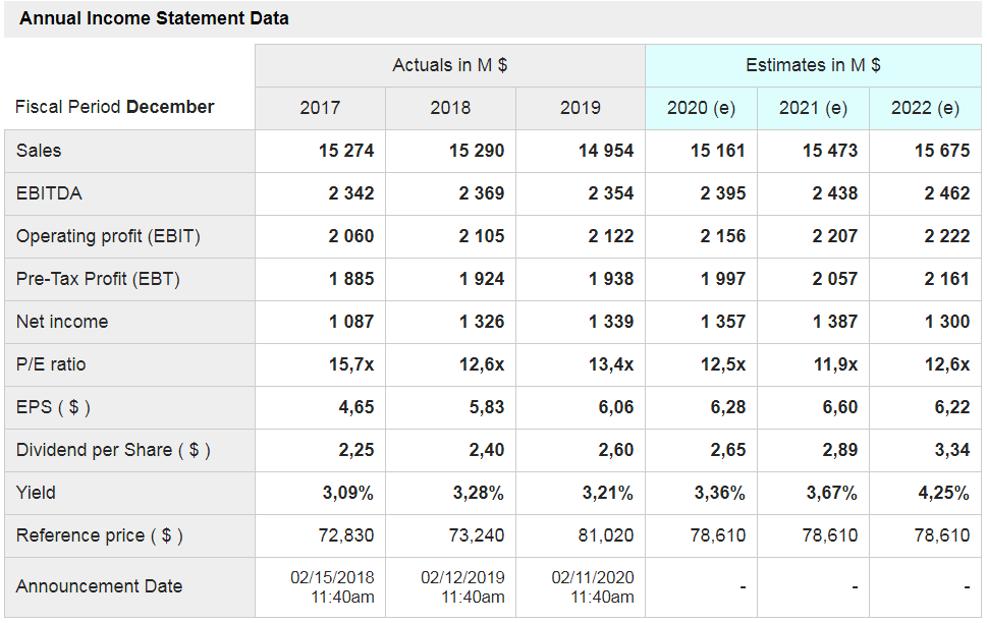 Annual Incom Statement Data
