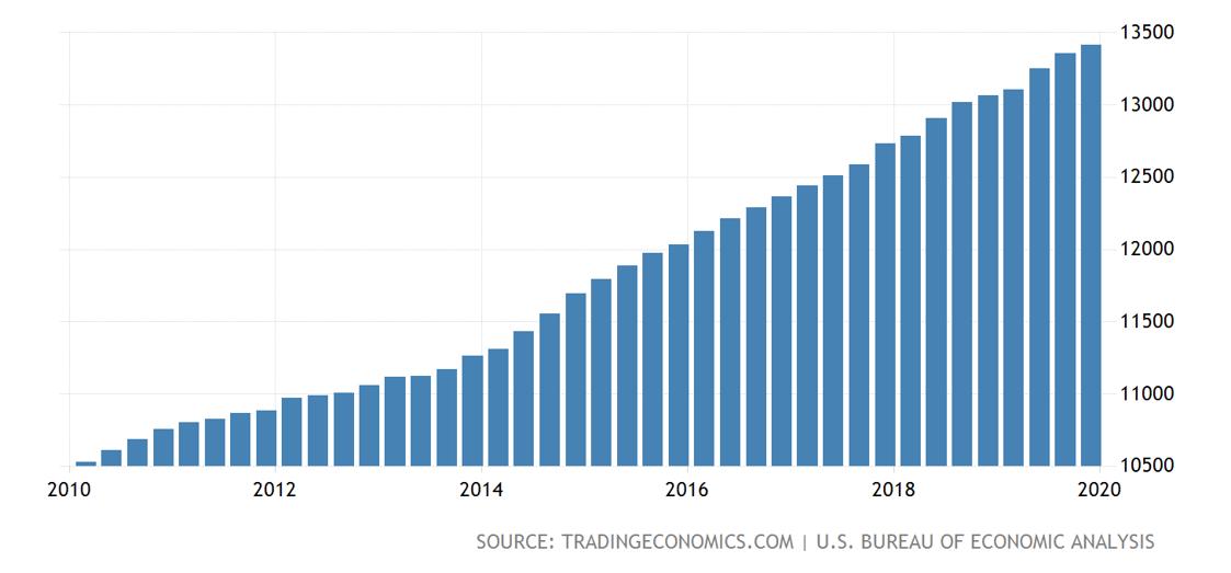 BEA (Bureau of Economic Analysis) 2