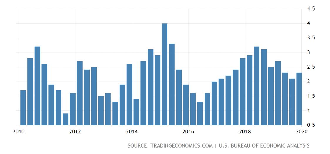 BEA (Bureau of Economic Analysis)