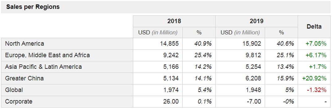 Sales per Regions