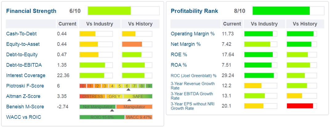 Financial Strength - Profitability Rank